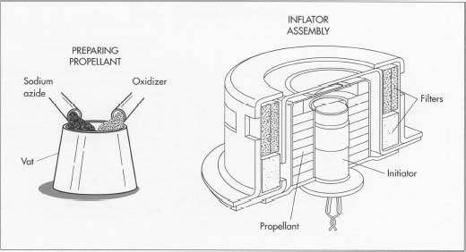 Preparation of the propellant, the first step in air bag manufacture, involves combining sodium azide and an oxidizer. The propellant is then combined with the metal initiator canister and various filters to form the inflator assembly.