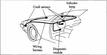 Crash sensors can be located in several spots on the front of the automobile. These sensors are connected to the air bag module with a wiring harness. Two other key components of an air bag system are the diagnostic module and the indicator lamp. The diagnostic module performs a system test each time the car is started, briefly lighting up the indicator lamp mounted on the dashboard.