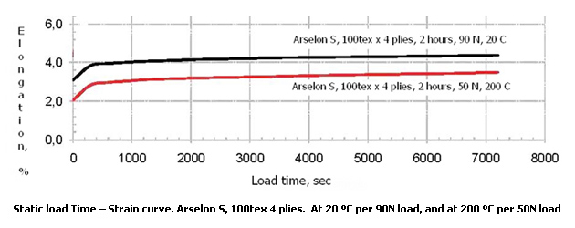 static load time - strain curve of Arselon