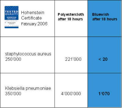 bluewish is tested by Hohenstein Institute for anti-bacteria performance