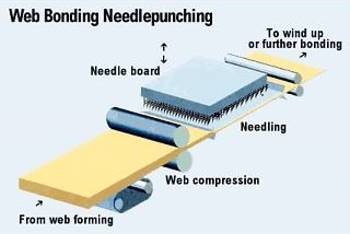 Epitropic needle punching
