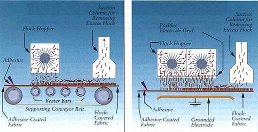 vat on job work of textile processing