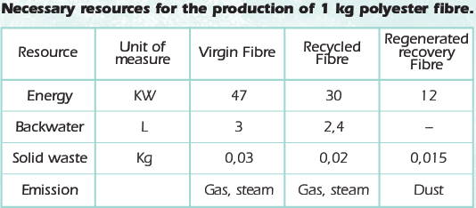 table of necessary resources for the production of 1 kg of polyester yarn
