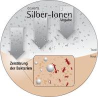 smartcel bioactive = silver ions inside cellulose - calm down the skin