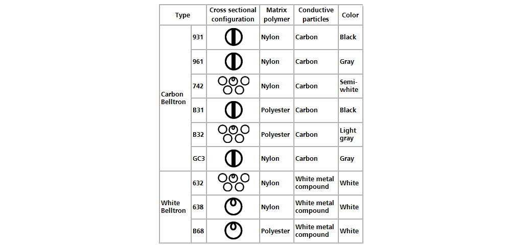 Specification of Kanebo Belltron yarn with carbon or white metal
