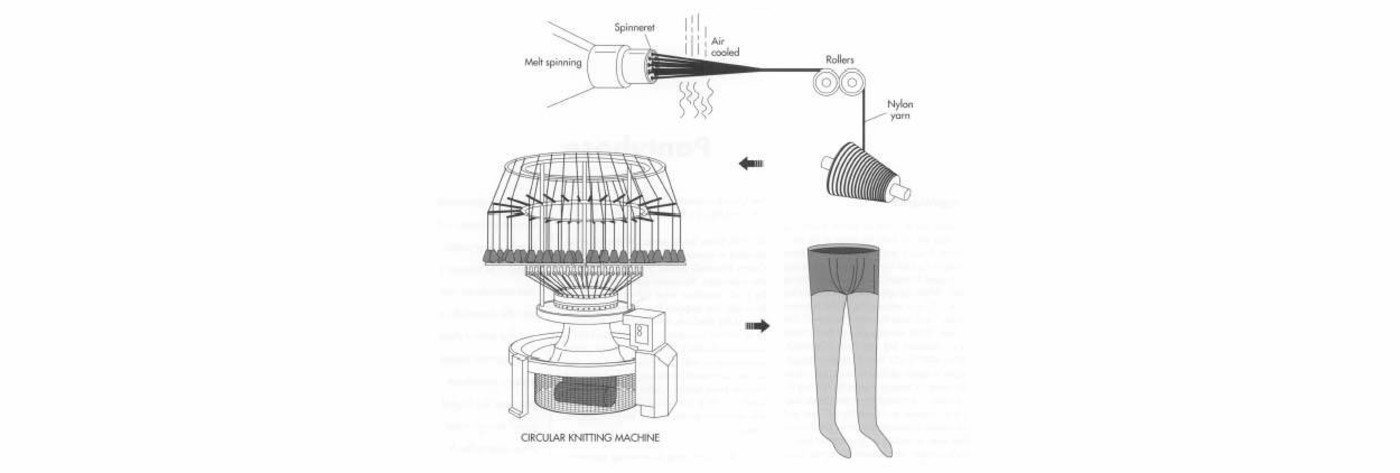 Pantyhose are usually knitted on a circular knitting machine with a Nylon yarn.