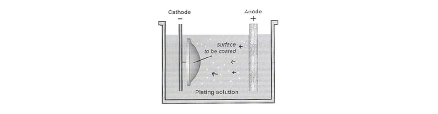 Electroplating as part of textile metalization.