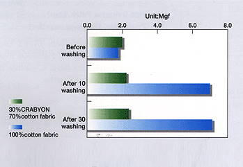 Softness of Crabyon chitosan chitin fiber (by Gurley Method. JIS L1096)