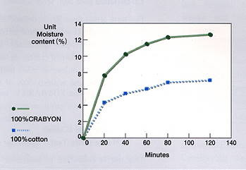 Moisture absorption property of Crabyon chitosan chitin fiber (at 20°C, 65 R.H.)