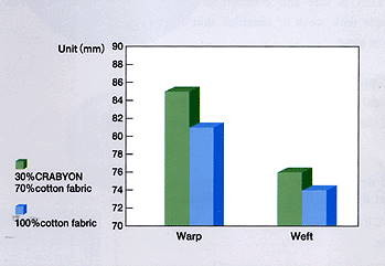 Water absorption property of Crabyon chitosan chitin fiber (by Weireck Method. JUS L1907)